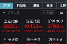 金融委定调A股高开 沪指涨0.37%券商股集体飘红