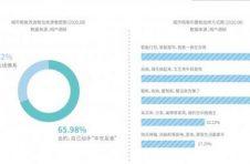 精致租住生活上海夺冠,人均布置房间超千元